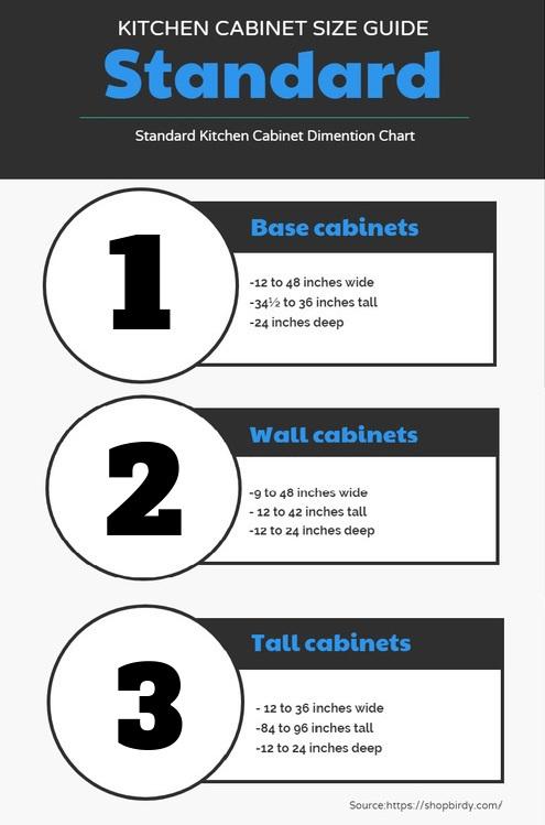 Standard Kitchen Cabinet Dimensions Guide